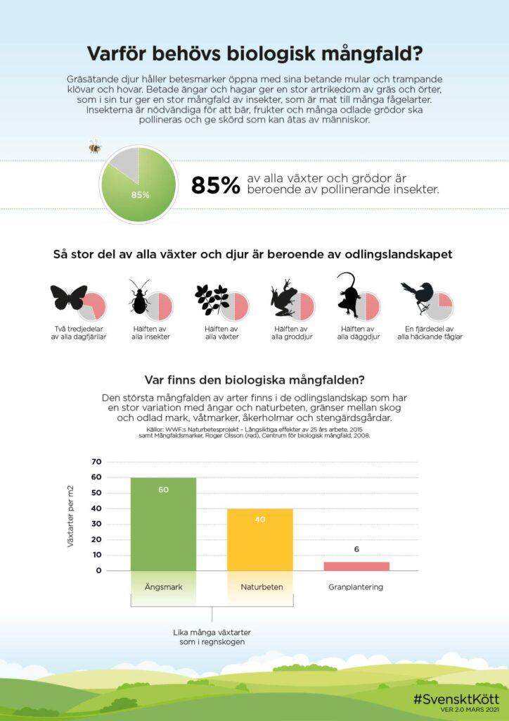 Varför behövs biologisk mångfald
