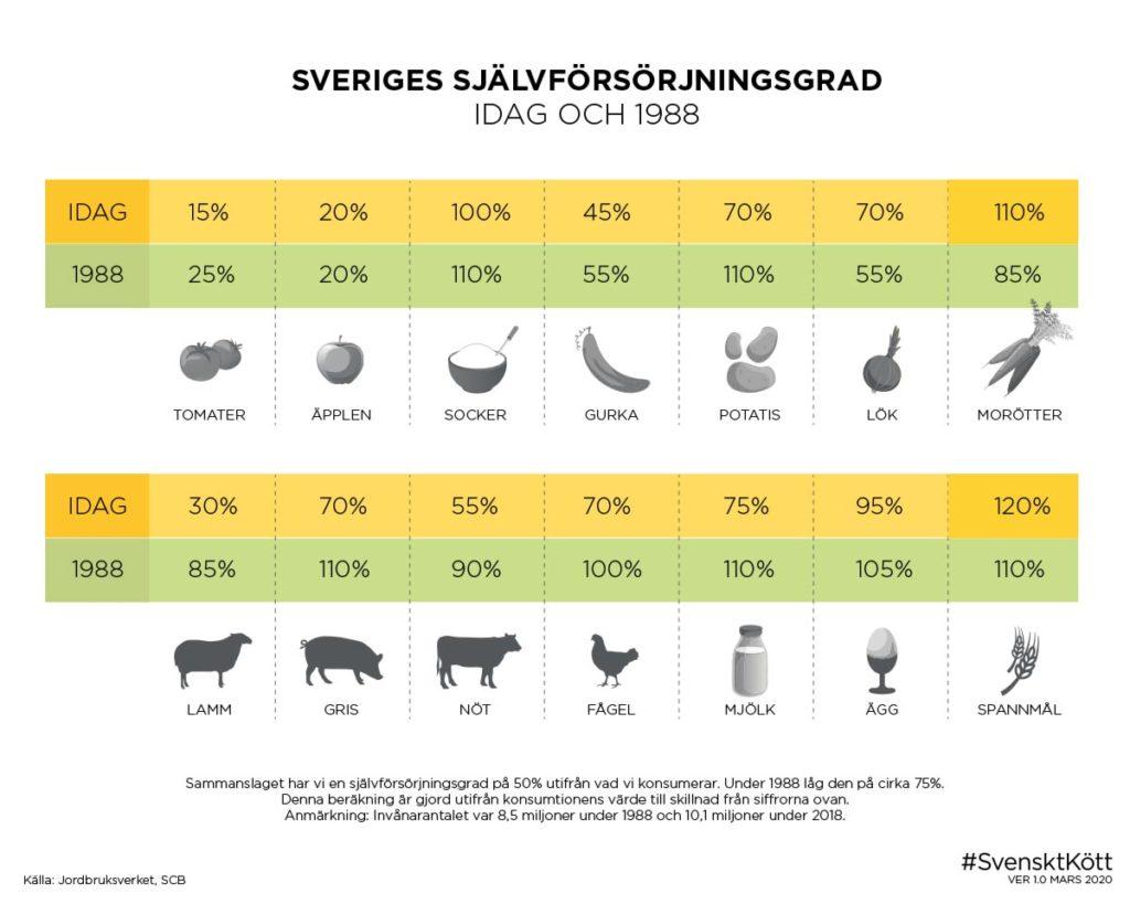 Sveriges självförsörjningsgrad