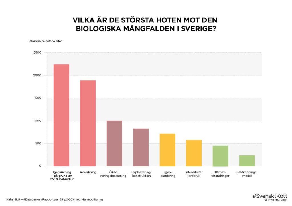 Största hoten mot den biologiska mångfalden 2020
