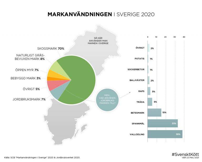 Markanvändning i Sverige 2020