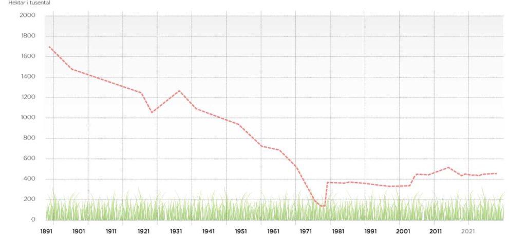 Förändring i arealer för betes- och ängsmark