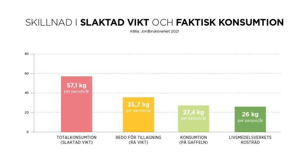 Skillnad i slaktad vikt och faktiskt konsumtion 2020