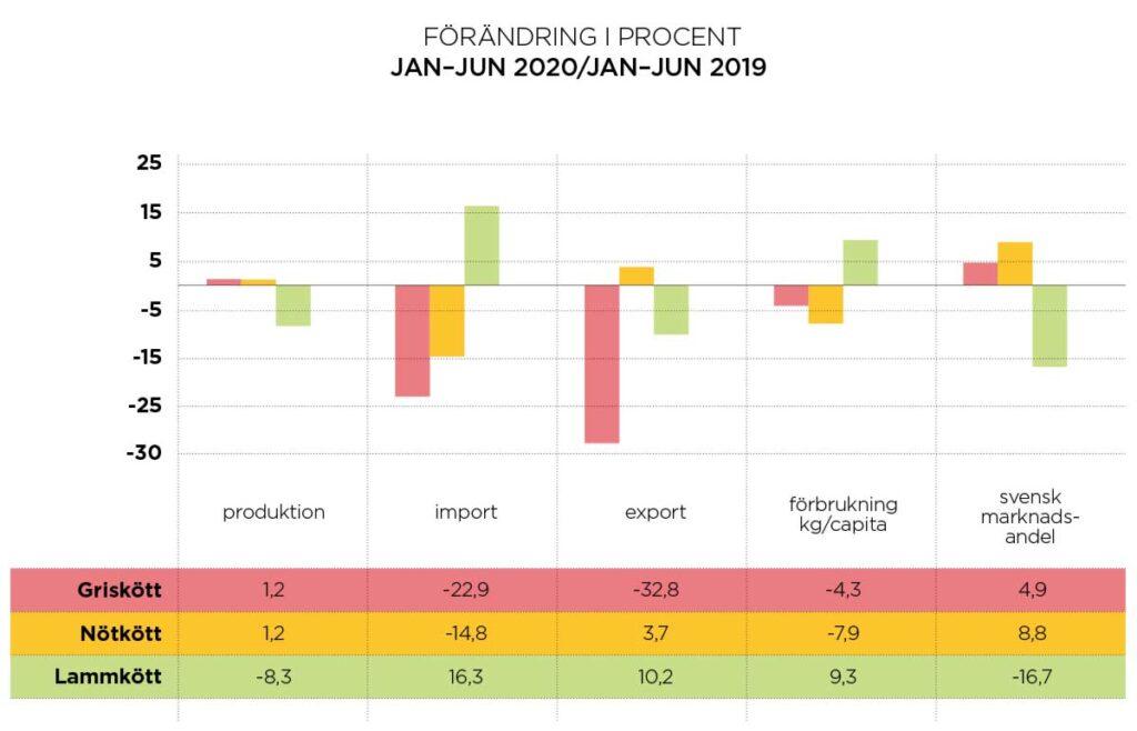 Köttmarknadsutveckling förändring i procent jan–jun 2020/jan–jun 2019