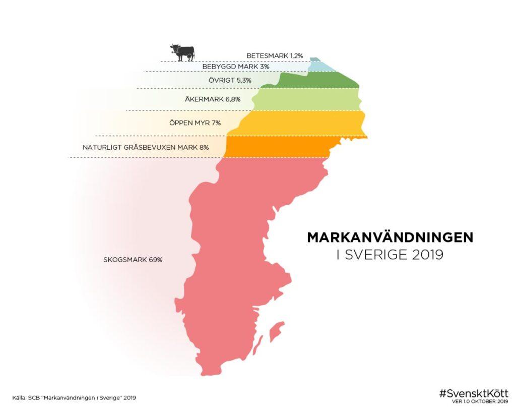 Markanvändning i Sverige 2019