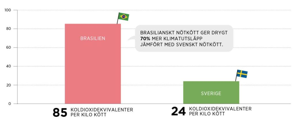 Brasilianskt nötkött jämförelse