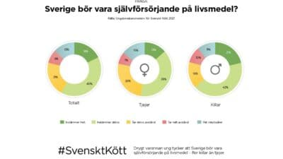Sverige bör vara självförsörjande på livsmedel?