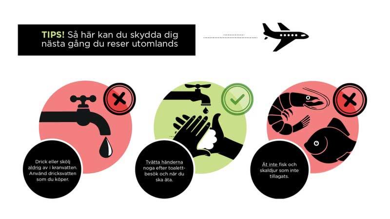 Så kan du skydda dig mot resistenta bakterier på resan