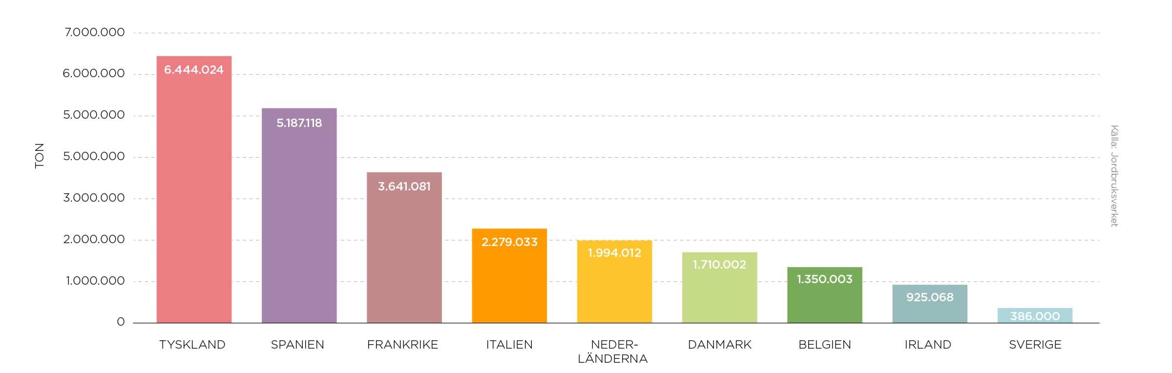 Så här mycket kött producerades inom EU under 2018